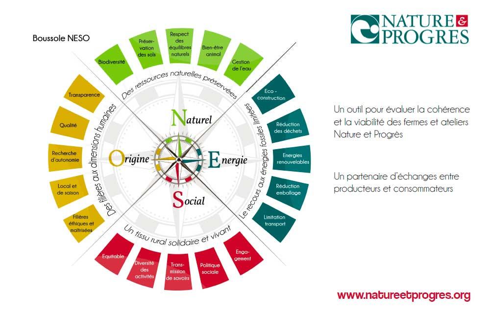 Un outil pour évaluer la cohérence et la viabilité des fermes et des ateliers Nature et Progrès